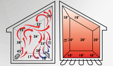Diferencias Suelo Radiante y Radiadores